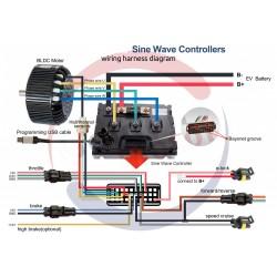 VEC300 ohjain BLDC-moottorille 5 kW