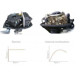 Sähköperämoottori 15HP vaihtopaketti